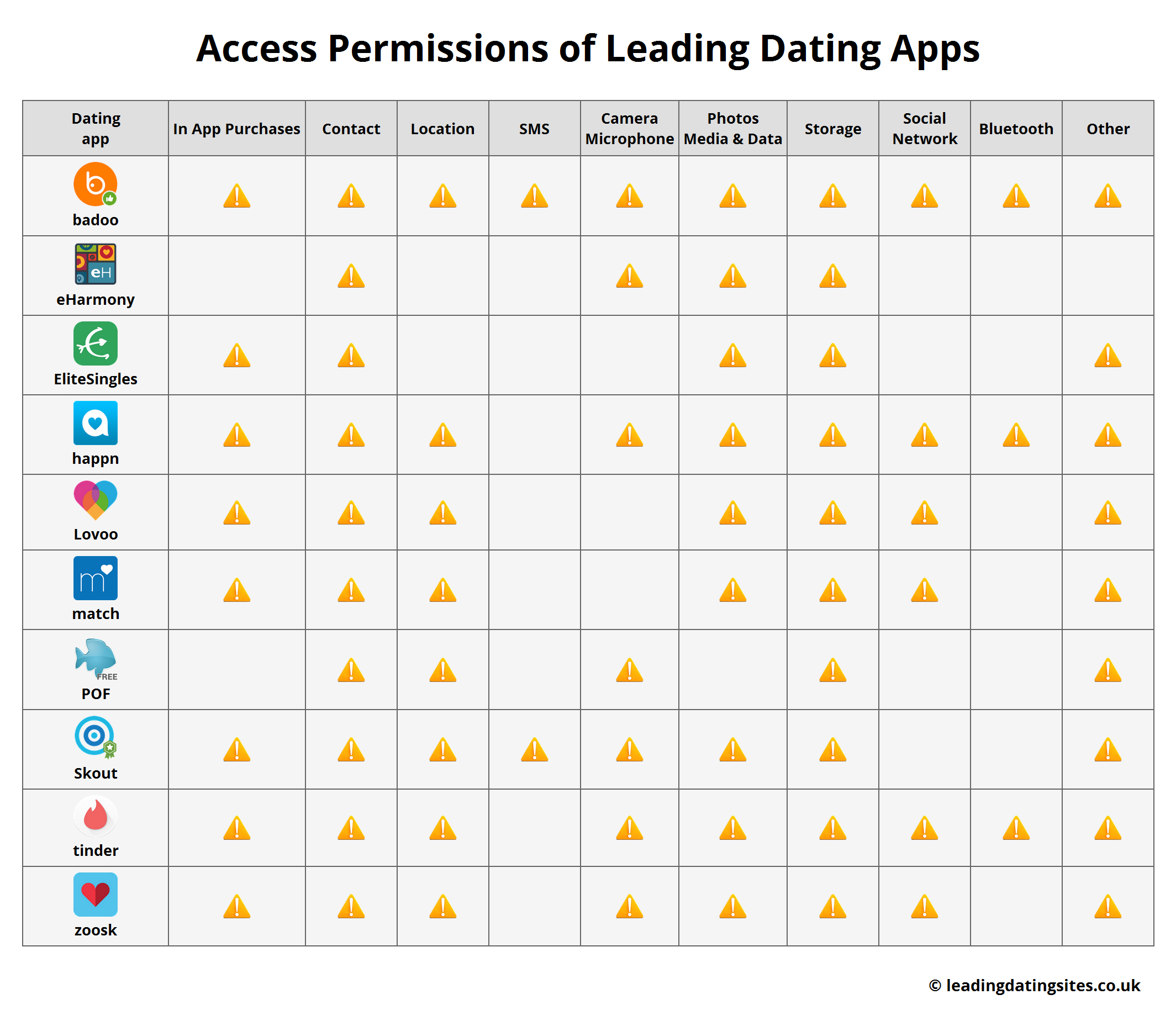 What needs to be done about dating apps