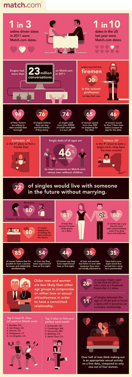 Match com vs dating dk